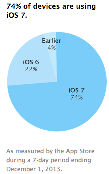 ios%2074%20adoption